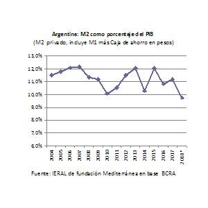 Los costos de un retorno prematuro al bimonetarismo